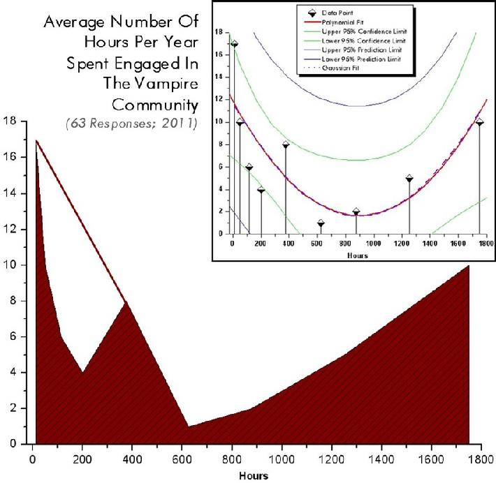 Average Number of Hours Per Year Spent Engaged In The Vampire Community